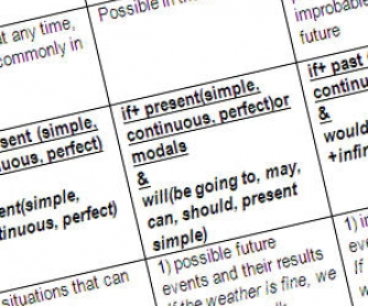 All Conditionals in One Table - rules and examples