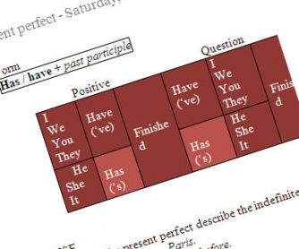 The Rules and the Use of Present Perfect