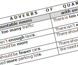 Adverbs of Quantity + Transportation