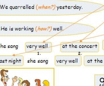 Position of Adverbs in the Sentences