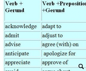 Verbs Followed By Gerunds or Infinitives