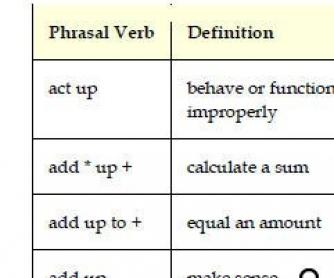 Phrasal Verbs List