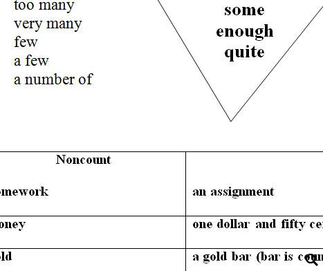 Count and non - Count Nouns worksheet - Free ESL printable ...