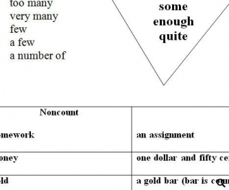 Count and Non-Count Nouns Worksheet