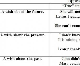 "Verb Forms Following ""I Wish...."""