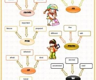 Adjective + Preposition Worksheet
