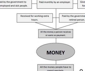 Money: Personal Finance Worksheet