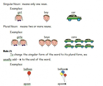 Singular and Plural Nouns Rules