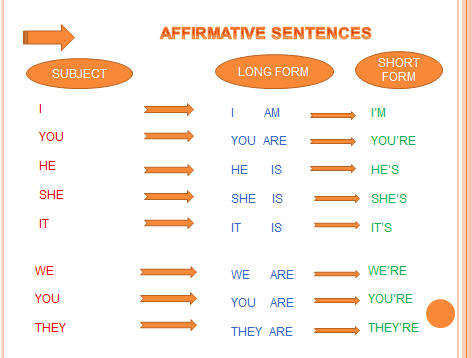 Les verbs a 3 bases of dating 8