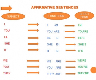 Verb To Be PowerPoint Presentation