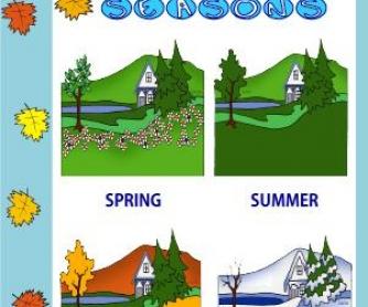 Seasons Classroom Poster