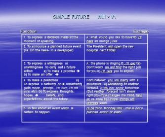 Presentation On Future Tenses