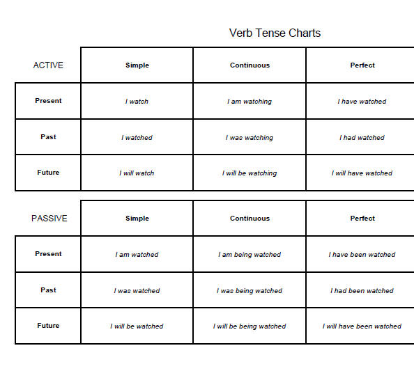 Tense chart