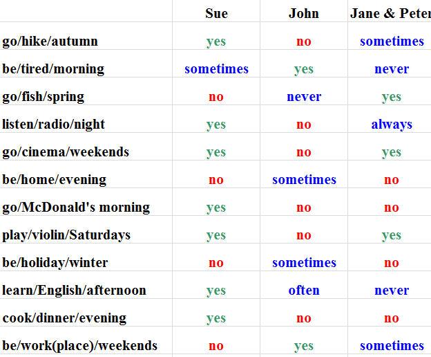 Present Simple Speaking Practice Worksheet