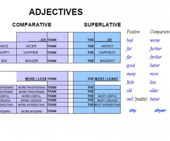 Rules for Adjectives: Short Summary