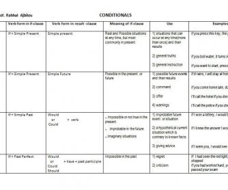 Conditionals: Summary