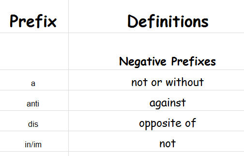 Prefixes Meanings Examples