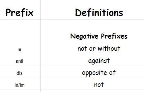 Dissertation on negative prefixes in english
