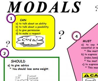 Modal Verbs Summary