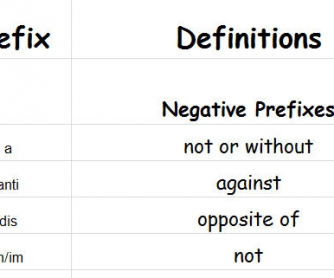 Prefixes: Meanings & Examples