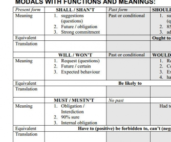 Modals With Functions And Meaning [Table]