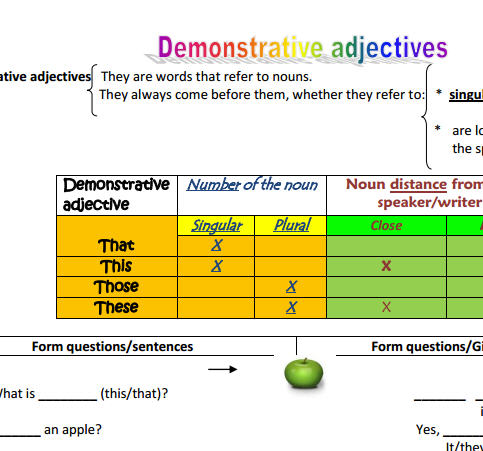 Adjectives: How Do I Use Them?
