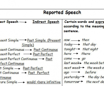 Reported Speech (tables)