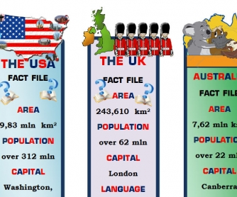 Bookmarks: USA, UK, Australia Fact File