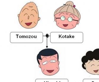 Family Tree Worksheet: Maruko Cartoon Show