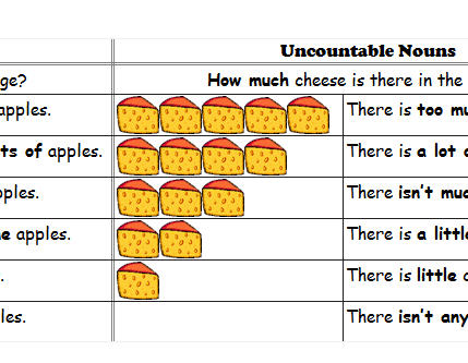 This worksheet illustrates the differences between countable and ...