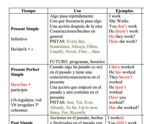 Verb tenses table for spanish speakers