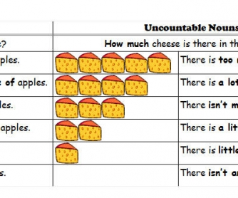 Countable - Uncountable Nouns: A Table