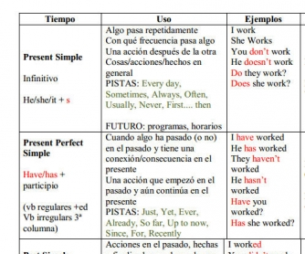 English Verb Tenses Table [For Spanish Speakers]