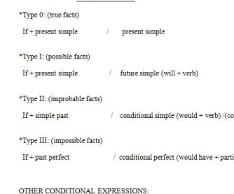 Conditionals [For Spanish Speakers]