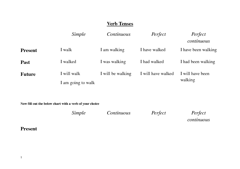 ENGLISH PAGE - Simple Present Tense