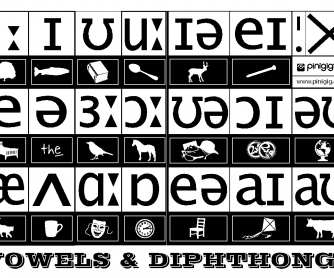 Phonetic Chart for British English: Vowels & Diphthongs