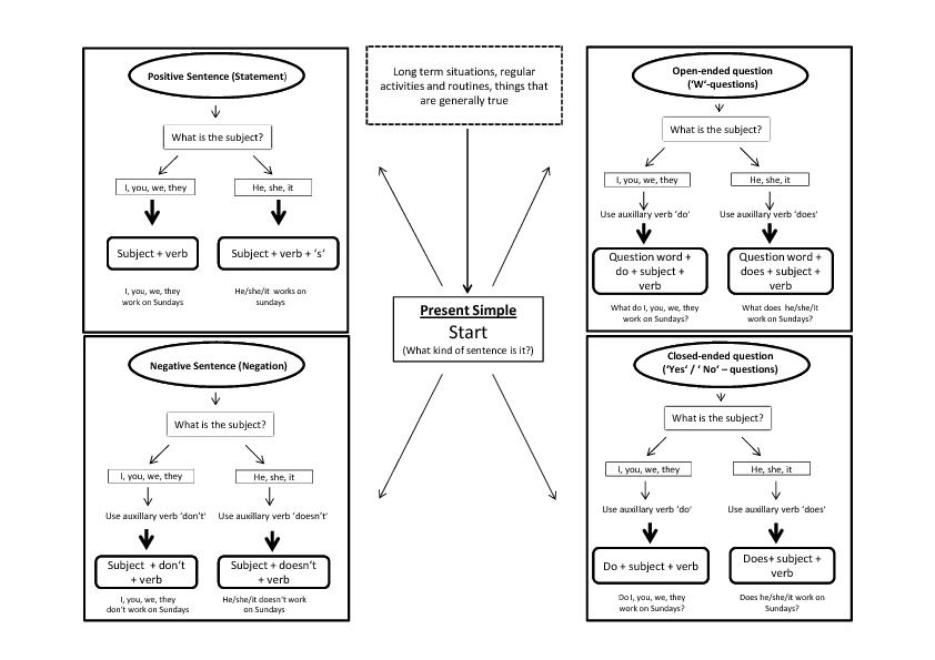 simple flow chart