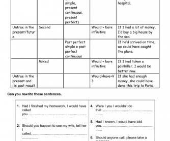 Conditionals Review