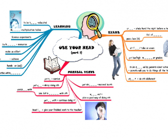 Education Vocabulary: Mind Map