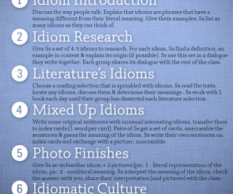POSTER: 7 Idiom Activities for ESL Students