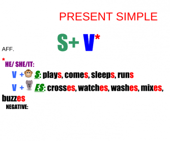 Present Simple Chart