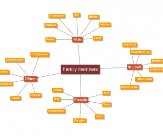 Family Members MindMap