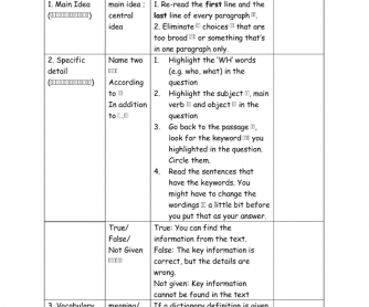 Comprehension Question Types for Chinese ESL learners