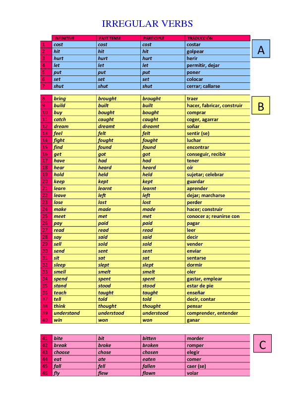 Irregular Verbs Worksheet For Spanish Speakers
