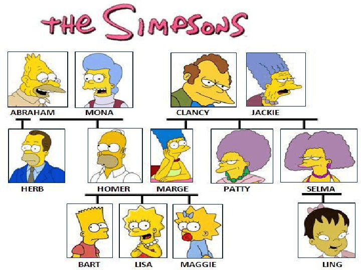 ... Family Members] Simpsons' Family Tree The Simpson Family (Family