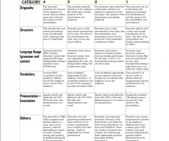 Intermediate Advanced Oral Presentation Rubric