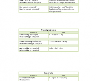 Forms of the English Tenses: Past and Present