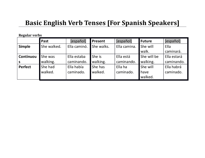 English Verb Tense Reference [For Spanish Speakers]