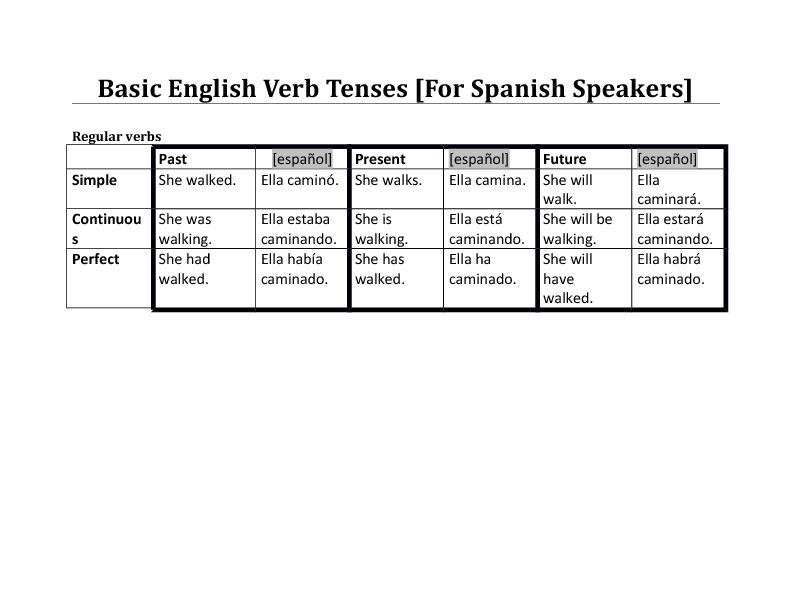 basic english verb tense reference for spanish speakers. Black Bedroom Furniture Sets. Home Design Ideas