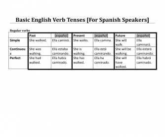 Basic English Verb Tense Reference [For Spanish Speakers]